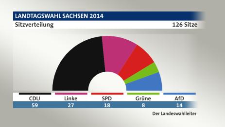 landtagswahl sachsen 2014 ergebnisse